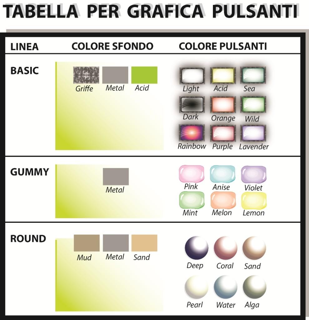 In questa tabella trovi i principali abbinamenti di colori disponibili per i pulsanti